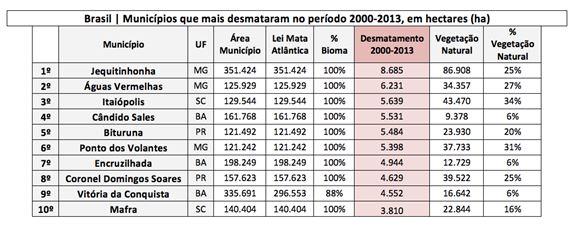 tabelas atlas dos municipios 2014-2