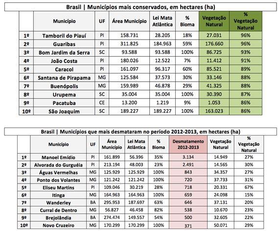tabelas atlas dos municipios 2014