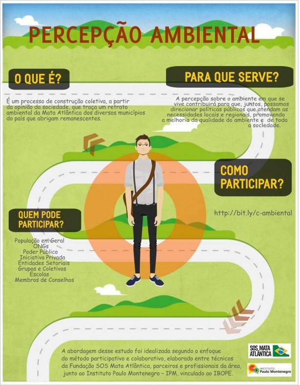 infografico caracterização percepção ambiental pesquisa