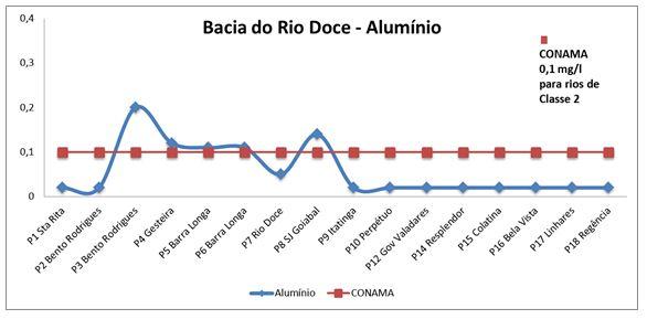 Rio Doce Grafico Aluminio