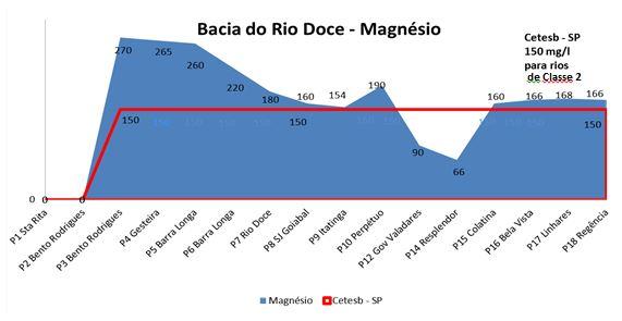 Rio Doce Grafico Magnesio