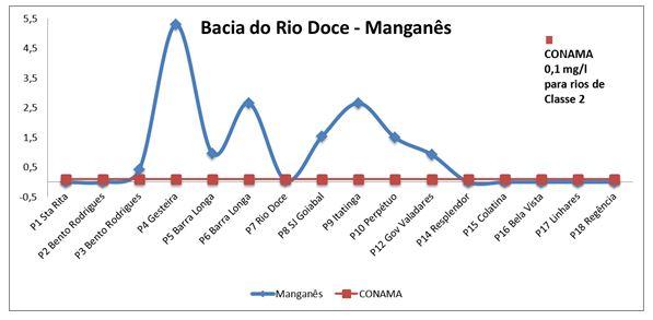 Rio Doce Grafico Manganes