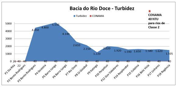 Rio Doce Grafico Turbidez