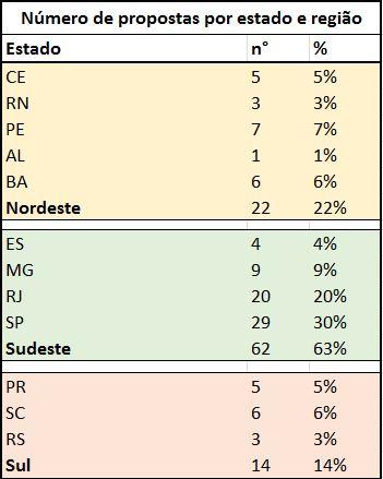 tabela UCs fase1 por estado-regiao