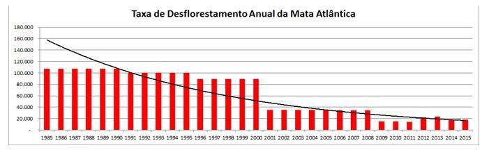 grafico desmatamento anual 2016 atlas
