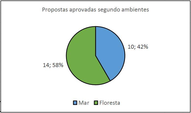 mar e floresta edital UCs grafico2