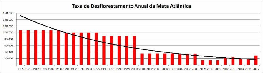 taxa desmatamento_site
